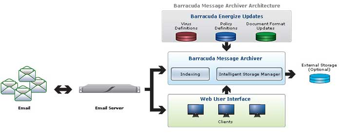 Barracuda Message Archiver Architecture