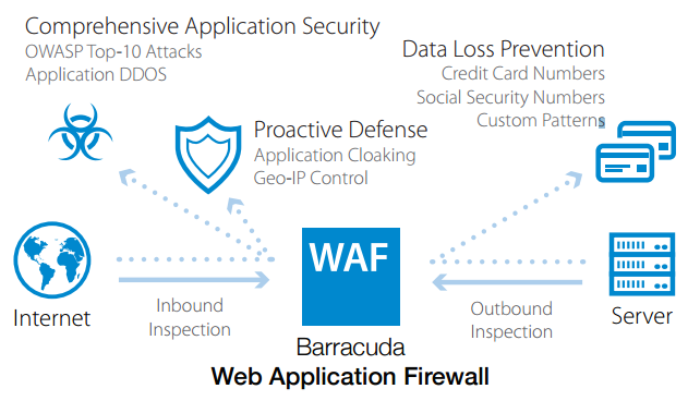 Web Application Firewall Deployment